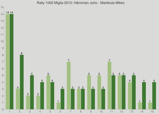 Rally 1000 Miglia 2012: Hänninen Juho - Markkula Mikko