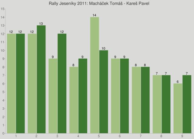Rally Jeseníky 2011: Macháček Tomáš - Kareš Pavel