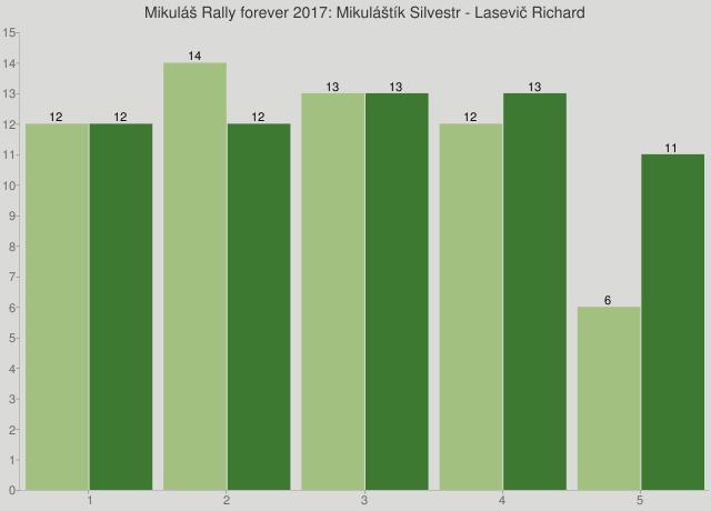 Mikuláš Rally forever 2017: Mikuláštík Silvestr - Lasevič Richard