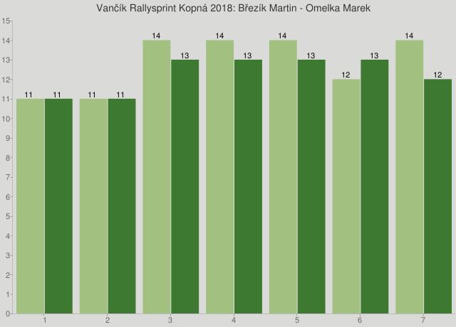 Vančík Rallysprint Kopná 2018: Březík Martin - Omelka Marek