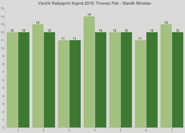Vančík Rallysprint Kopná 2019: Trnovec Petr - Staněk Miroslav