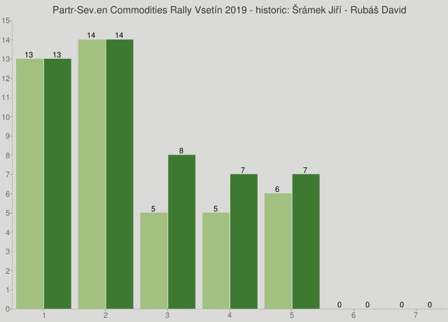 Partr-Sev.en Commodities Rally Vsetín 2019 - historic: Šrámek Jiří - Rubáš David