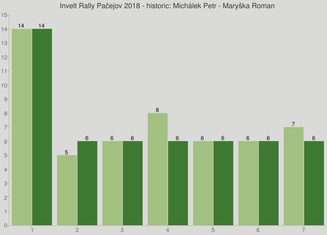 Invelt Rally Pačejov 2018 - historic: Michálek Petr - Maryška Roman