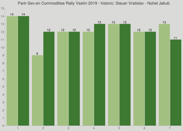 Partr-Sev.en Commodities Rally Vsetín 2019 - historic: Steuer Vratislav - Nohel Jakub