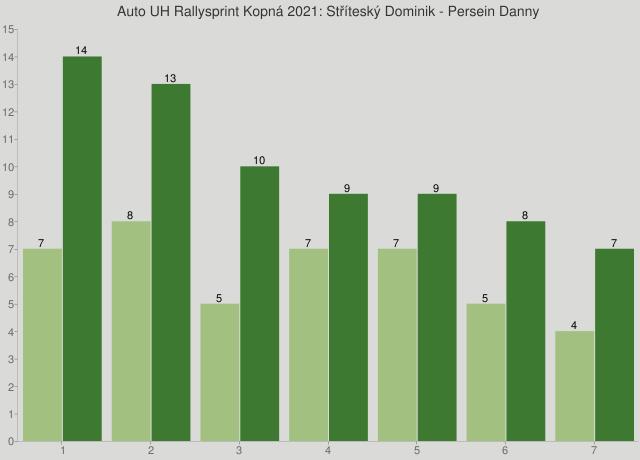 Auto UH Rallysprint Kopná 2021: Stříteský Dominik - Persein Danny