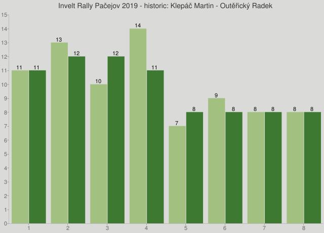 Invelt Rally Pačejov 2019 - historic: Klepáč Martin - Outěřický Radek