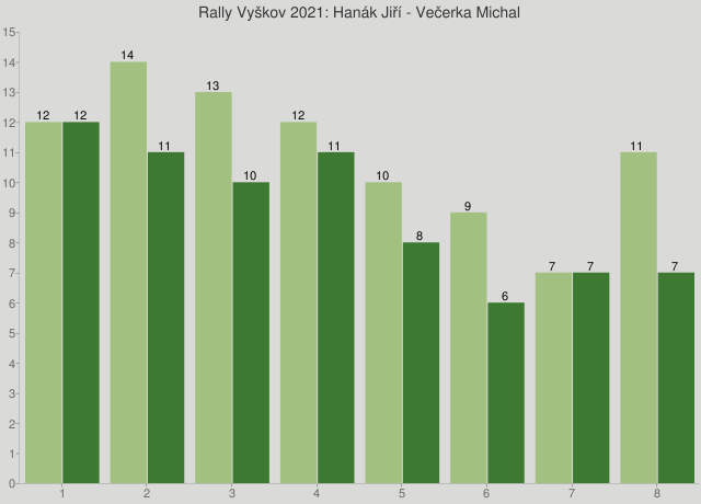 Rally Vyškov 2021: Hanák Jiří - Večerka Michal