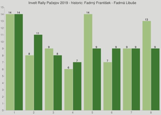 Invelt Rally Pačejov 2019 - historic: Fadrný František - Fadrná Libuše