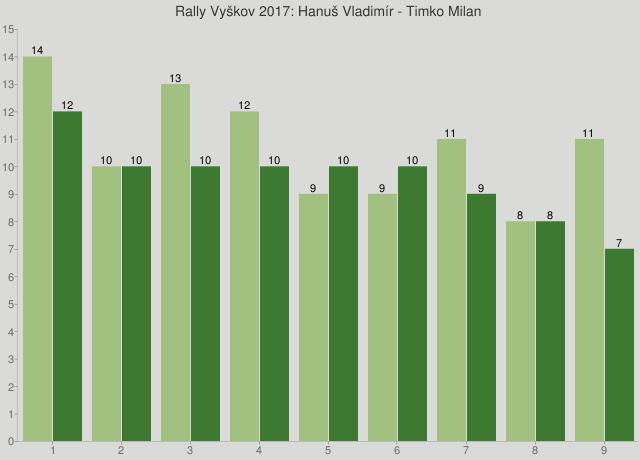 Rally Vyškov 2017: Hanuš Vladimír - Timko Milan