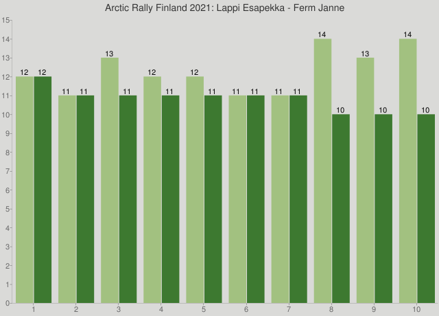 Arctic Rally Finland 2021: Lappi Esapekka - Ferm Janne