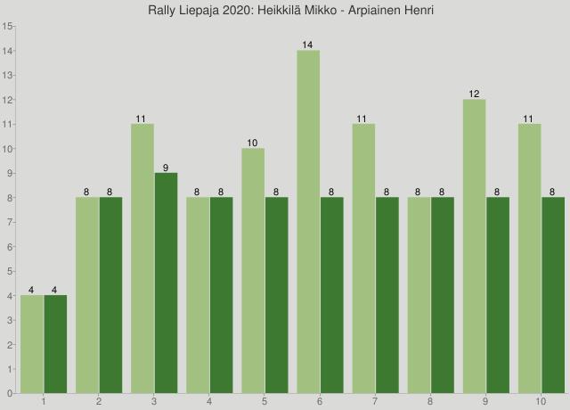 Rally Liepaja 2020: Heikkilä Mikko - Arpiainen Henri