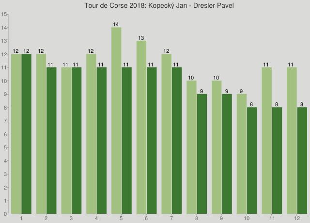 Tour de Corse 2018: Kopecký Jan - Dresler Pavel