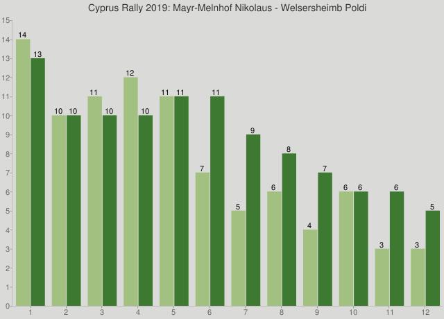 Cyprus Rally 2019: Mayr-Melnhof Nikolaus - Welsersheimb Poldi