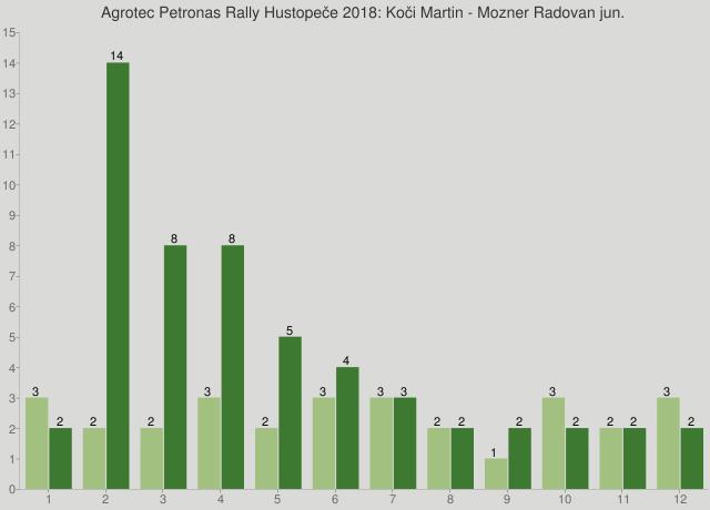 Agrotec Petronas Rally Hustopeče 2018: Koči Martin - Mozner Radovan jun.