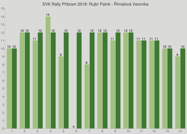 SVK Rally Příbram 2018: Rujbr Patrik - Římalová Veronika