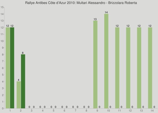 Rallye Antibes Côte d'Azur 2010: Multari Alessandro - Brizzolara Roberta