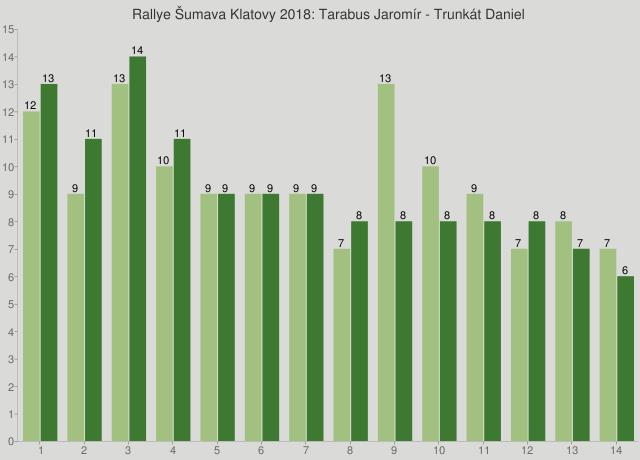 Rallye Šumava Klatovy 2018: Tarabus Jaromír - Trunkát Daniel