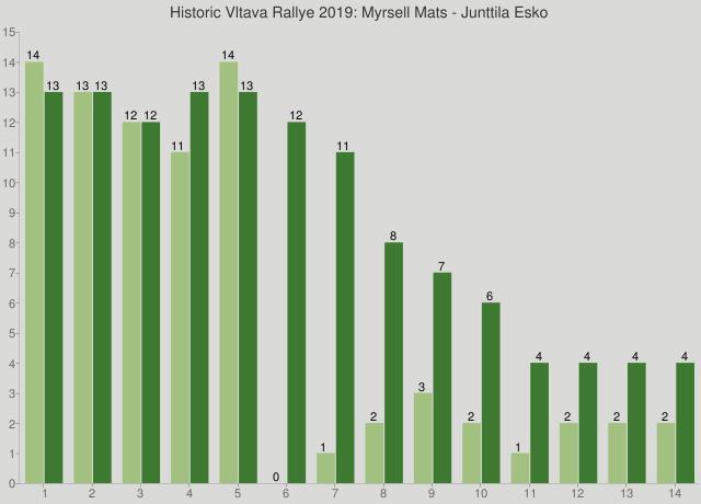 Historic Vltava Rallye 2019: Myrsell Mats - Junttila Esko