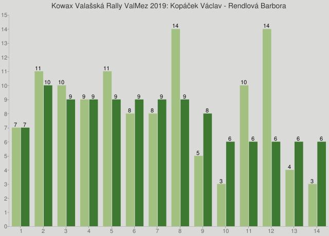 Kowax Valašská Rally ValMez 2019: Kopáček Václav - Rendlová Barbora