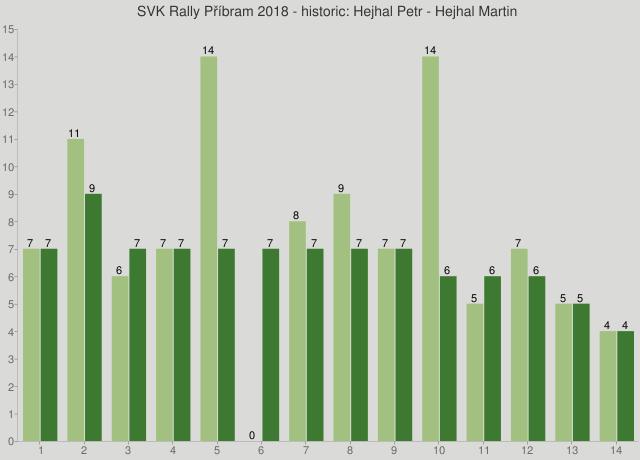 SVK Rally Příbram 2018 - historic: Hejhal Petr - Hejhal Martin