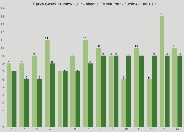 Rallye Český Krumlov 2017 - historic: Farník Petr - Zuzánek Ladislav