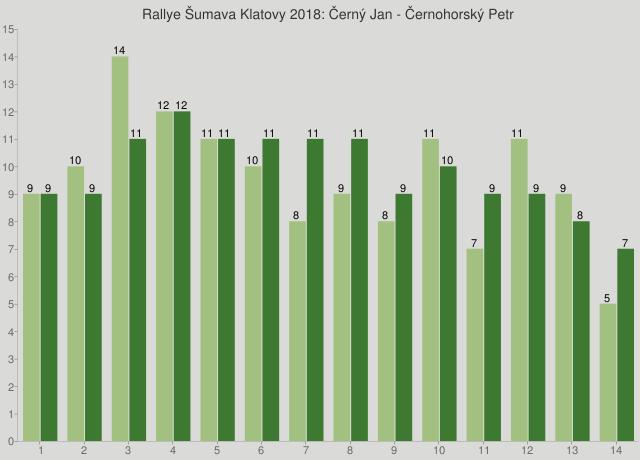 Rallye Šumava Klatovy 2018: Černý Jan - Černohorský Petr