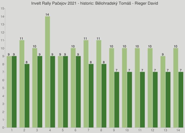 Invelt Rally Pačejov 2021 - historic: Bělohradský Tomáš - Rieger David