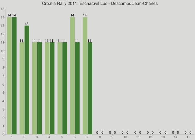 Croatia Rally 2011: Escharavil Luc - Descamps Jean-Charles