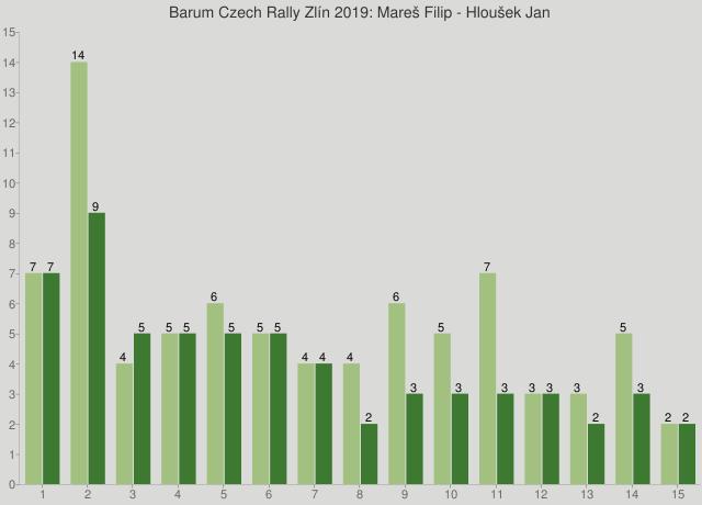Barum Czech Rally Zlín 2019: Mareš Filip - Hloušek Jan