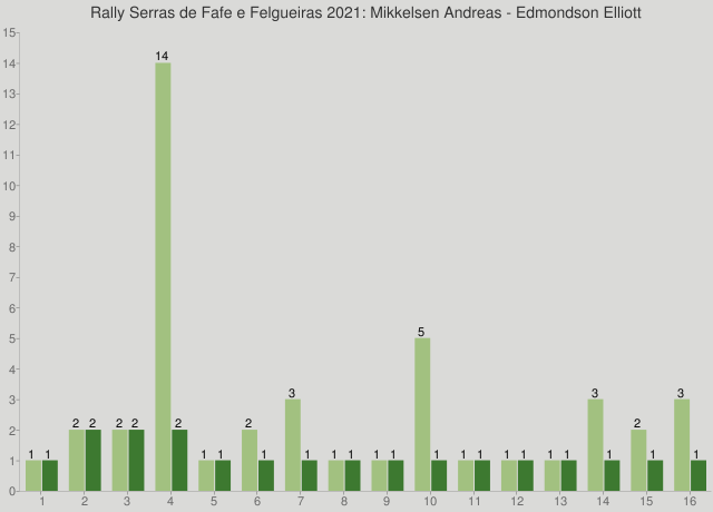 Rally Serras de Fafe e Felgueiras 2021: Mikkelsen Andreas - Edmondson Elliott