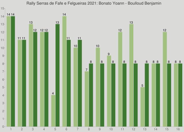 Rally Serras de Fafe e Felgueiras 2021: Bonato Yoann - Boulloud Benjamin