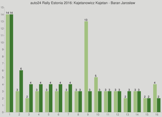 auto24 Rally Estonia 2016: Kajetanowicz Kajetan - Baran Jarosław