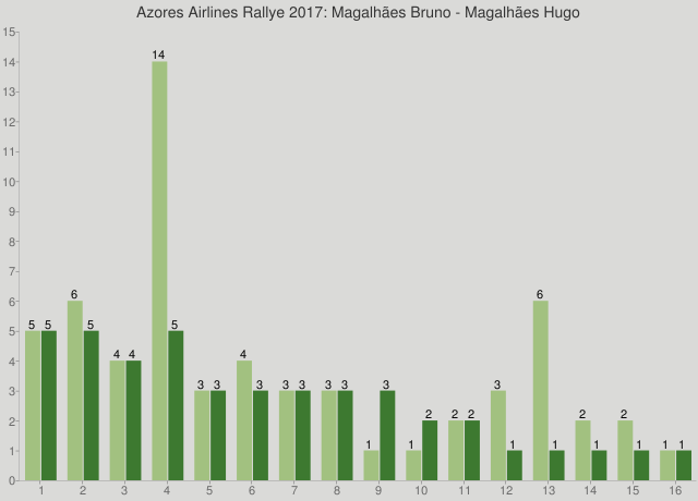 Azores Airlines Rallye 2017: Magalhães Bruno - Magalhães Hugo
