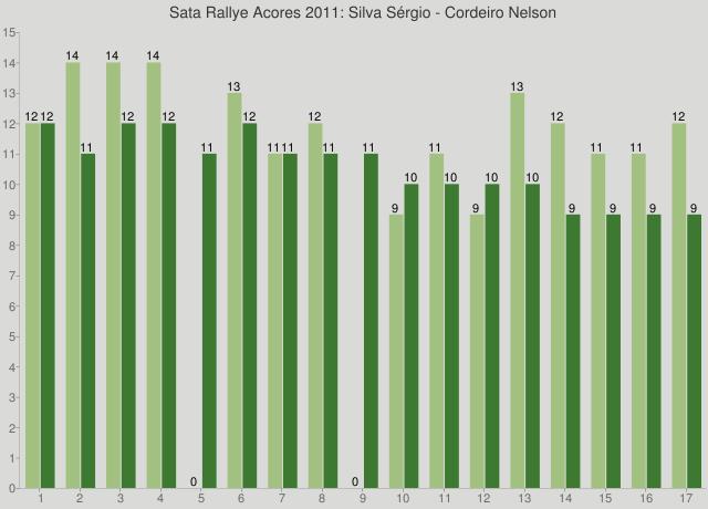 Sata Rallye Acores 2011: Silva Sérgio - Cordeiro Nelson