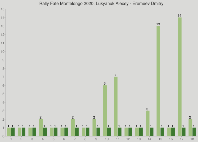 Rally Fafe Montelongo 2020: Lukyanuk Alexey - Eremeev Dmitry