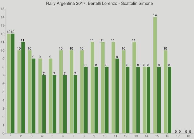 Rally Argentina 2017: Bertelli Lorenzo - Scattolin Simone