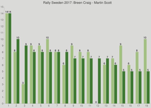 Rally Sweden 2017: Breen Craig - Martin Scott