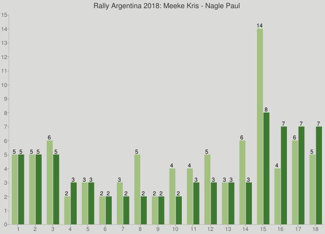 Rally Argentina 2018: Meeke Kris - Nagle Paul