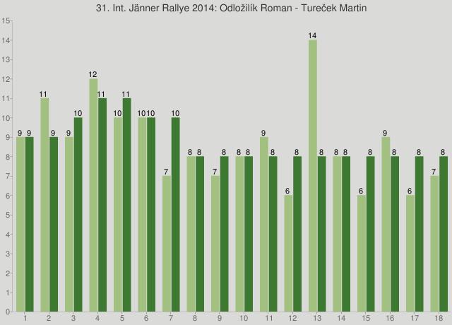 31. Int. Jänner Rallye 2014: Odložilík Roman - Tureček Martin