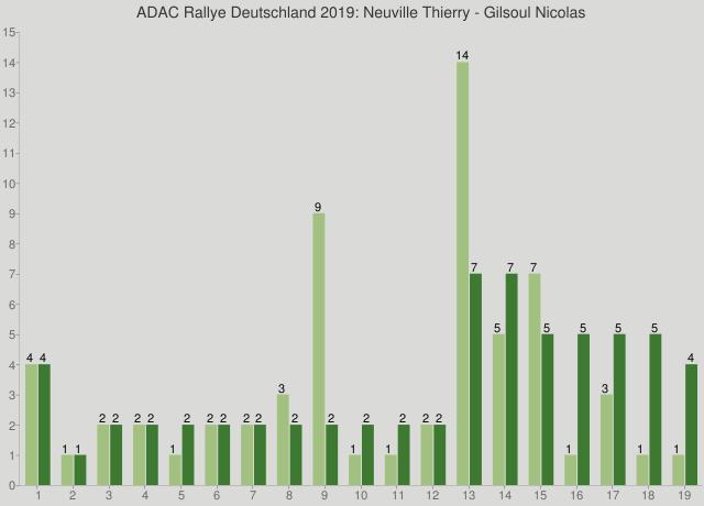 ADAC Rallye Deutschland 2019: Neuville Thierry - Gilsoul Nicolas