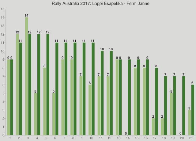Rally Australia 2017: Lappi Esapekka - Ferm Janne