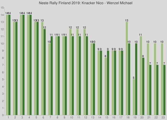 Neste Rally Finland 2019: Knacker Nico - Wenzel Michael