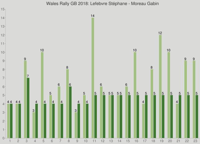 Wales Rally GB 2018: Lefebvre Stéphane - Moreau Gabin