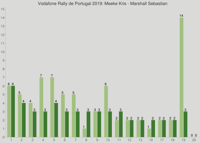 Vodafone Rally de Portugal 2019: Meeke Kris - Marshall Sebastian