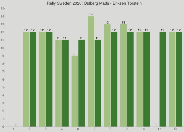 Rally Sweden 2020: Østberg Mads - Eriksen Torstein