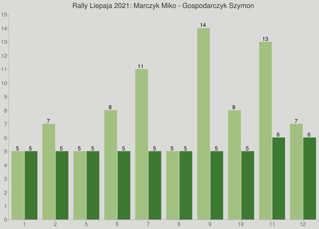 Rally Liepaja 2021: Marczyk Miko - Gospodarczyk Szymon