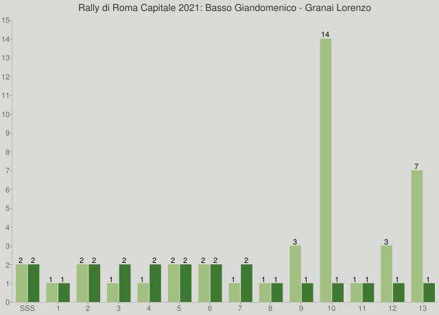 Rally di Roma Capitale 2021: Basso Giandomenico - Granai Lorenzo