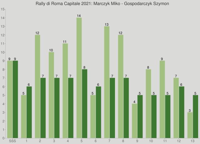 Rally di Roma Capitale 2021: Marczyk Miko - Gospodarczyk Szymon