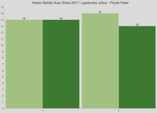 Kesko Mobile Auto Show 2017: Lapdavský Július - Florek Peter