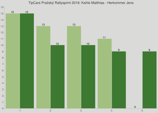 TipCars Pražský Rallysprint 2016: Kahle Matthias - Herkommer Jens